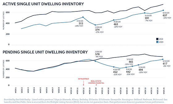 ACTIVE & PENDING INVENTORY